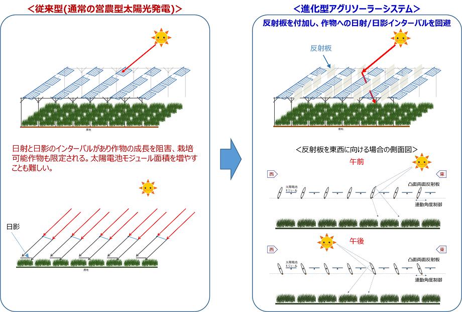 進化型アグリソーラーシステムのイメージ図