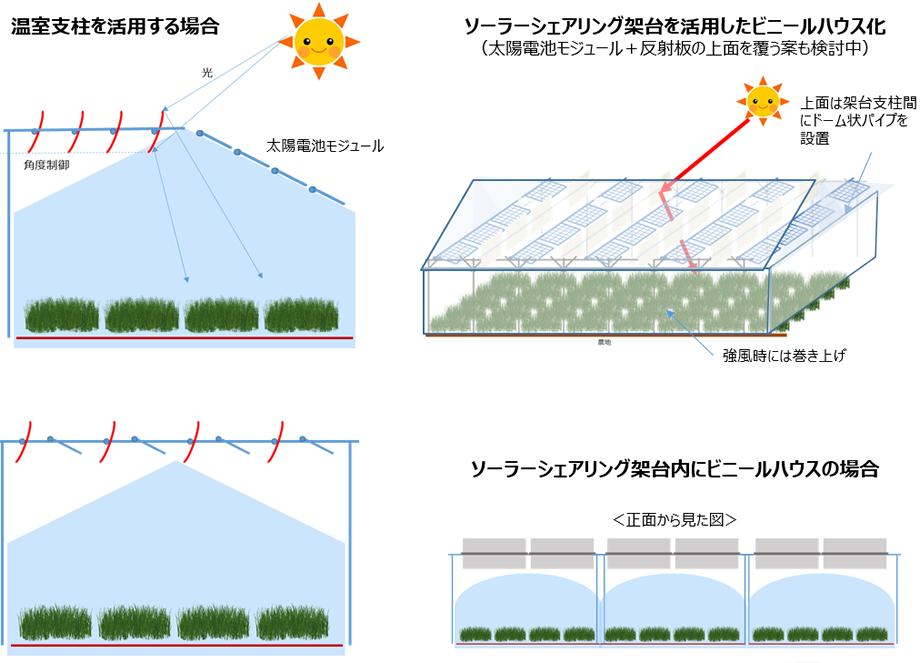 ソーラーシェアリングの施設栽培への適用イメージ図