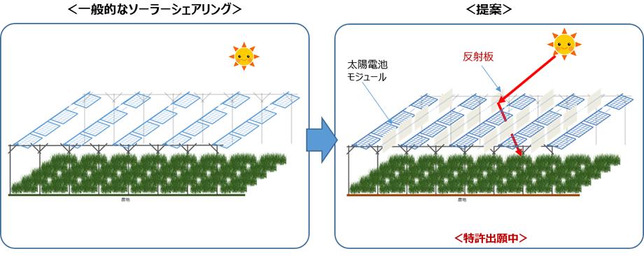 環境共生型アグリソーラーシステムのイメージ図