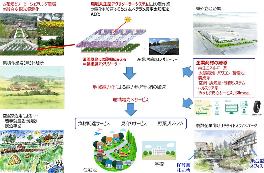 実現したい「田園風景が映えるハイテクの街」のイメージ図